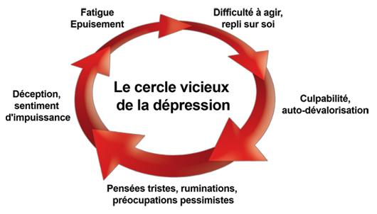 Sortir de la Dépression grâce à la psychothérapie avec l'aide d'un psychologue à Namur